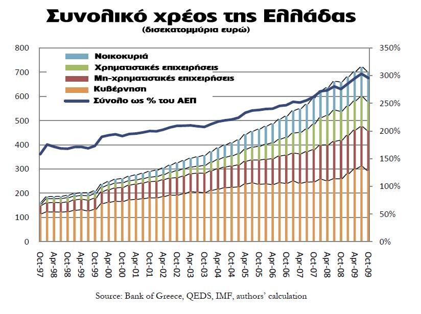 greek_xreos